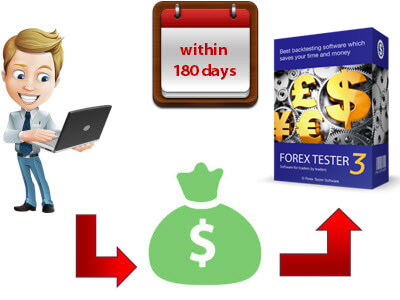 The client buys Forex Tester during 180 days