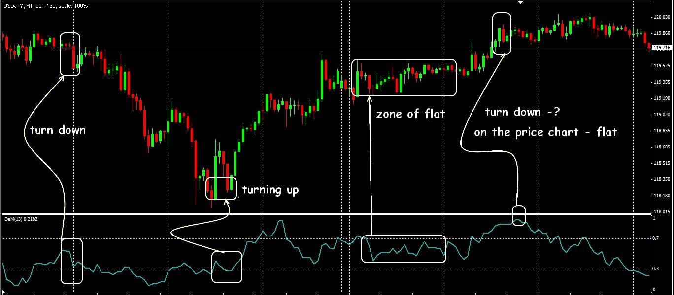 Trade situations on the DeMarker indicator