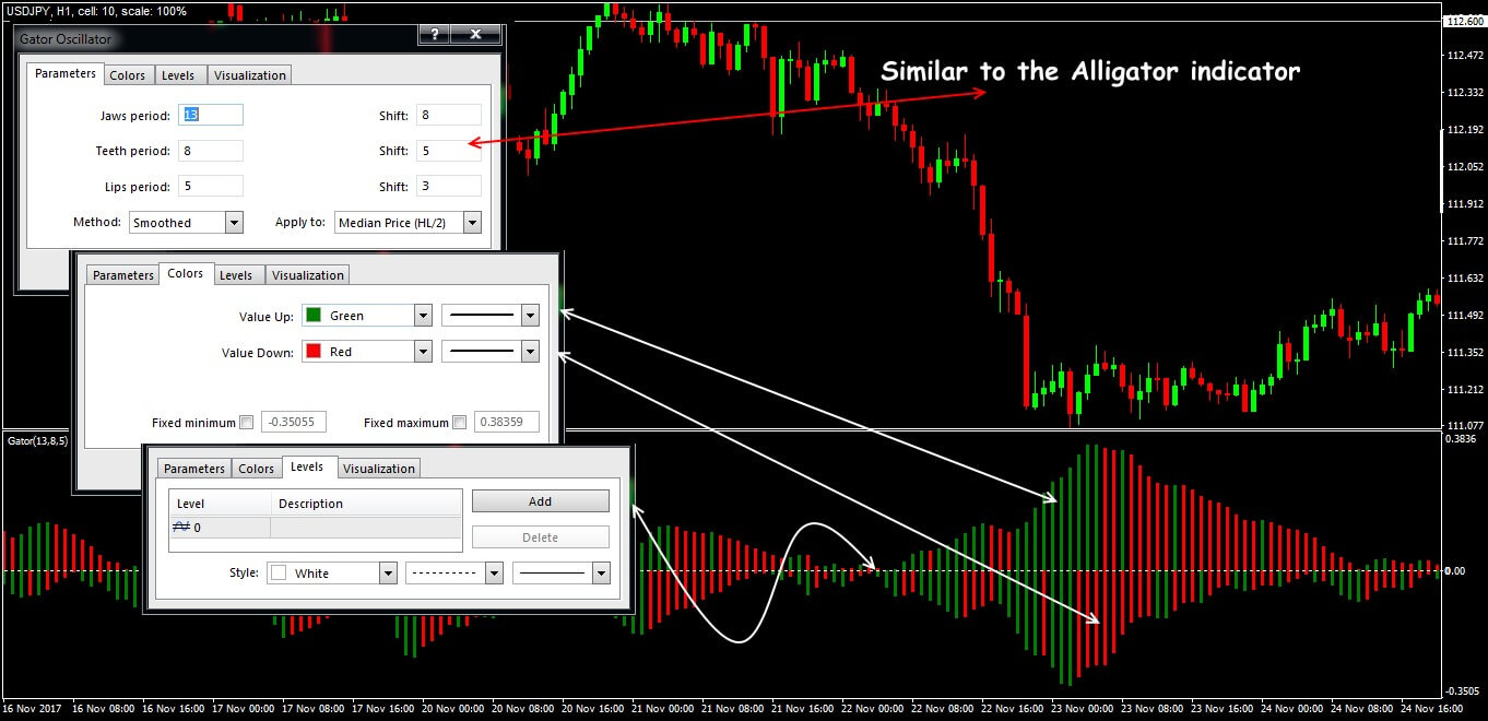 Parameters and general view of the Gator Oscillator indicator