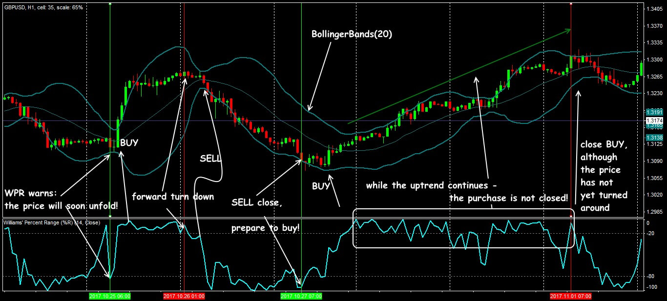 Trade situations in the strategy of WPR+Bollinger Bands