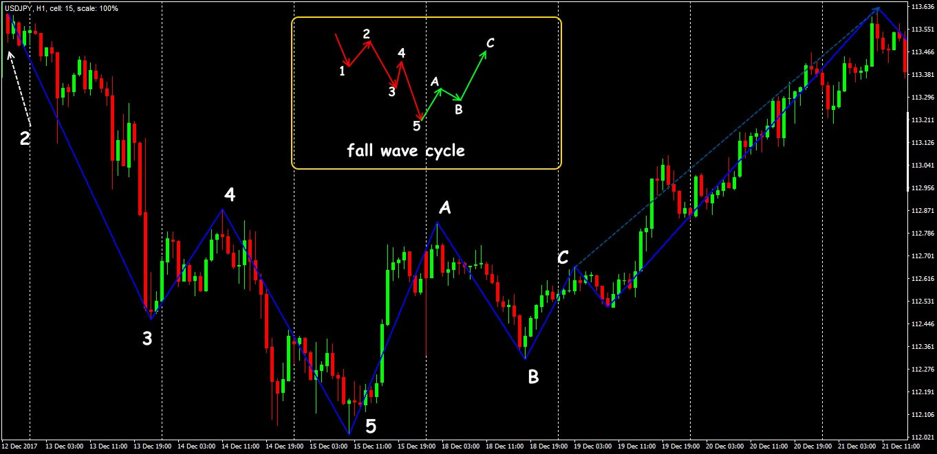 ZigZag indicator for building the main waves